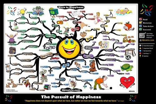 in-pursuit-of-happiness-mind-map-adam-sicinski.jpg